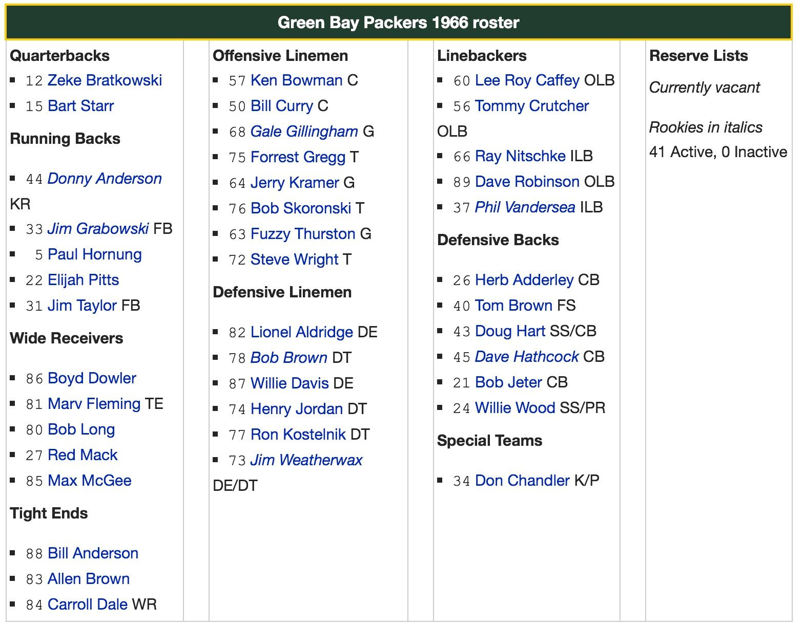 Green Bay Packers 1966 Roster Green Bay Packers Green Bay Packers