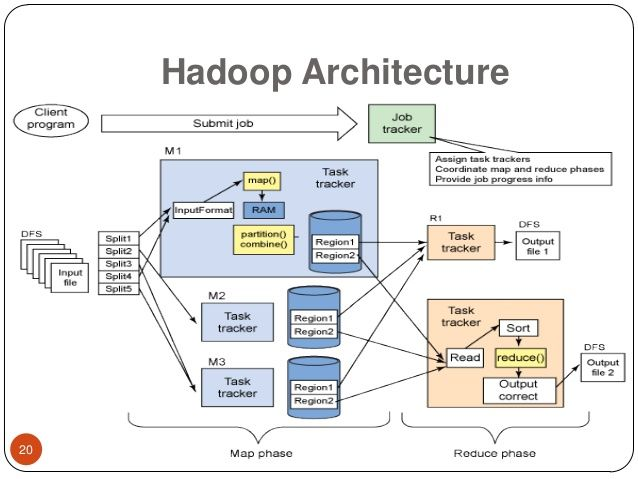 Difference Between Hadoop And Teradata In 2020 Big Data Technologies Managed It Services Big Data