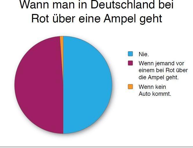 Lustige Fakten über Deutschland