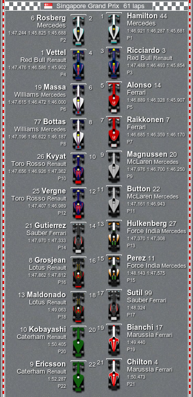 2014 #F1 Grid for the Grand Prix