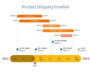 Product Shipping Timeline Powerpoint Is A Free Timeline Design For