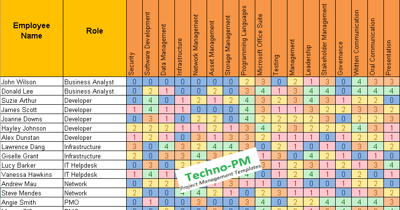 Employee skills matrix template excel documents competency and skill rating for employees download our now also templates rh pinterest