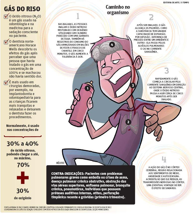 GÁS DO RISO | JORNAL O TEMPO