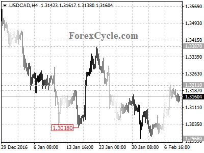 Forex market analysis daily