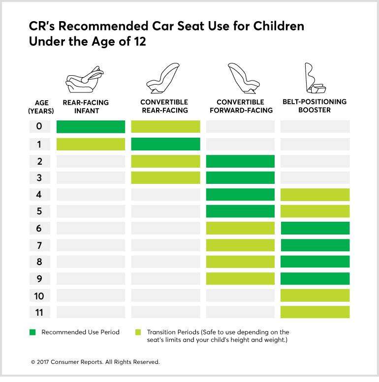 Best Car Seat Ing Guide Consumer Reports