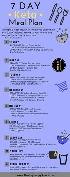 7 Day Keto Meal Plan Sample + Keto Weekly Meal Plans   No ...