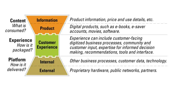Optimizing Your Digital Business Model  Business And Template