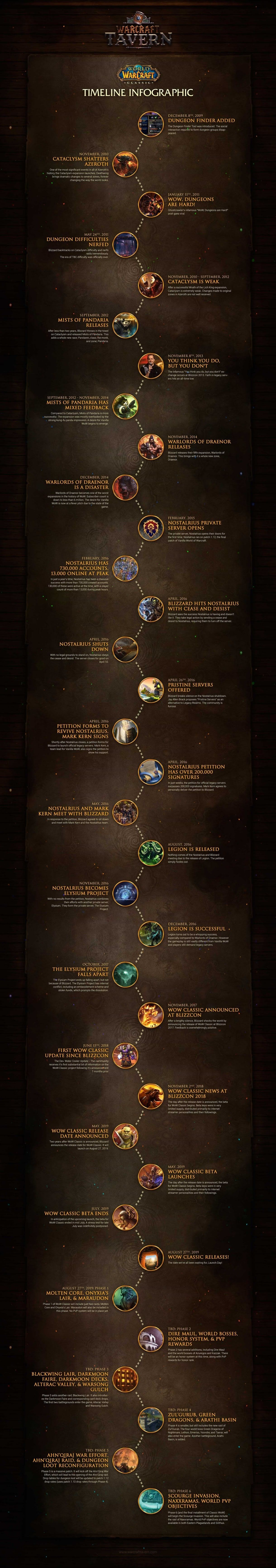 Wow Classic Timeline Infographic Entertainment Infographic Timeline Infographic Infographic Marketing