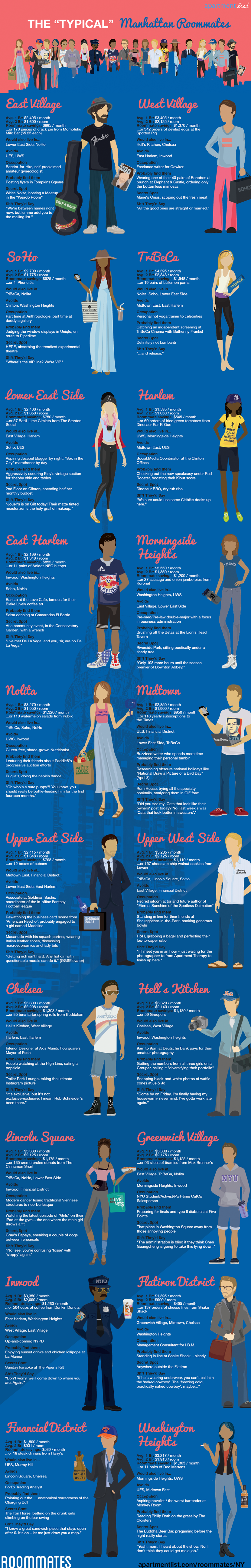 hilarious infographic of manhattan neighborhood stereotypes is