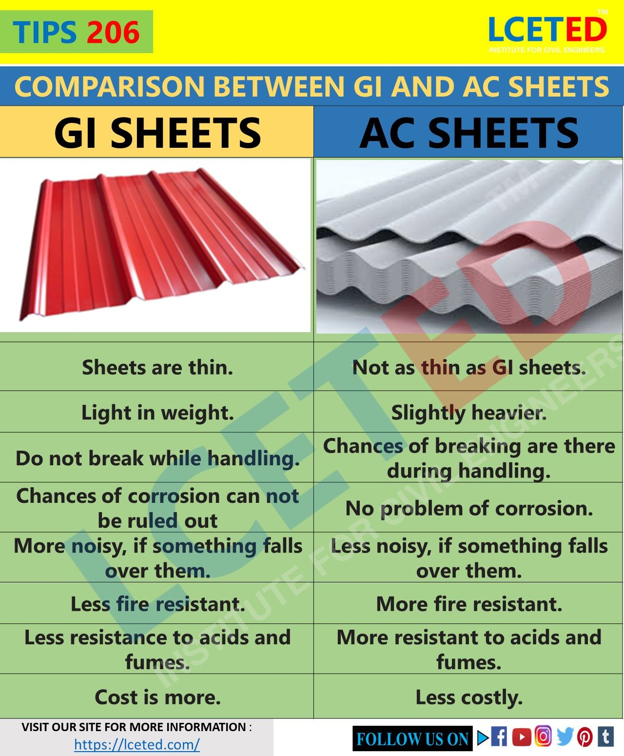 Tips 206 Comparison Between Gi And Ac Sheets In 2020 Iron Sheet Galvanized Iron Sheets