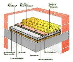 Bildergebnis für holzboden aufbau Holzboden, Boden, Holz