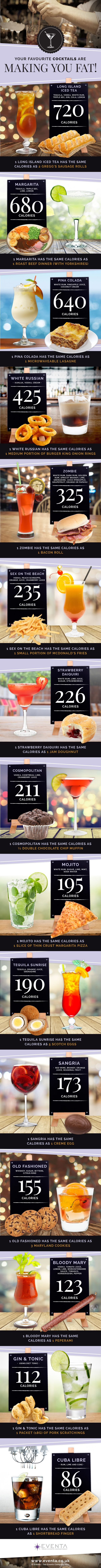 How Fattening are your Favourite Holiday Cocktails? #infographic