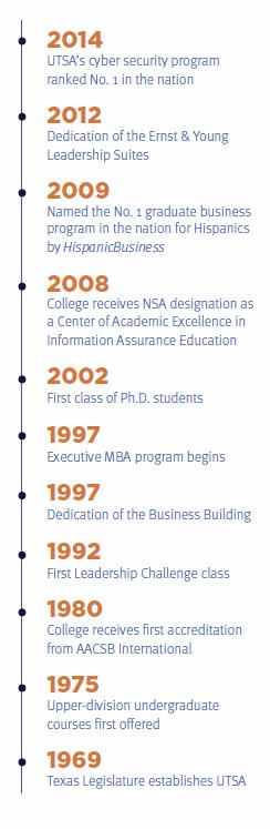 timlime UTSA College of Business Pinterest Business, College - utsa resume template