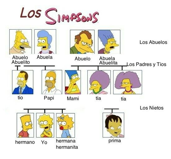 Image result for bart simpson family tree in spanish