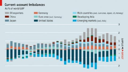 Trade Balance trends