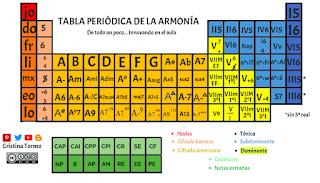 Tabla periódica de la armonía (con imágenes) Tabla