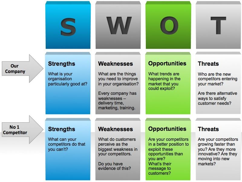 Business Planning A Guide For The Swot Analysis Essential For