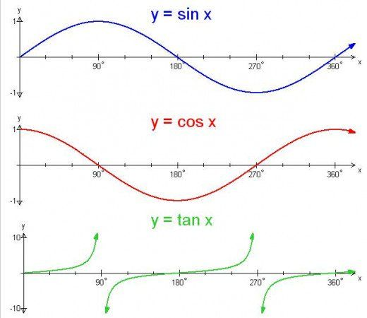 TrigonometryGraphing The Sine Cosine And Tangent Functions