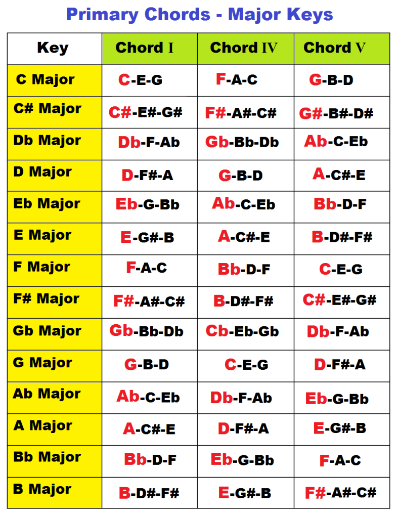 Primary Chords In A Major Key Music Theory Pinterest Key
