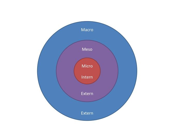 Micro Meso Macro Niveau.Afbeeldingsresultaat Voor Micro Meso Macro Niveau