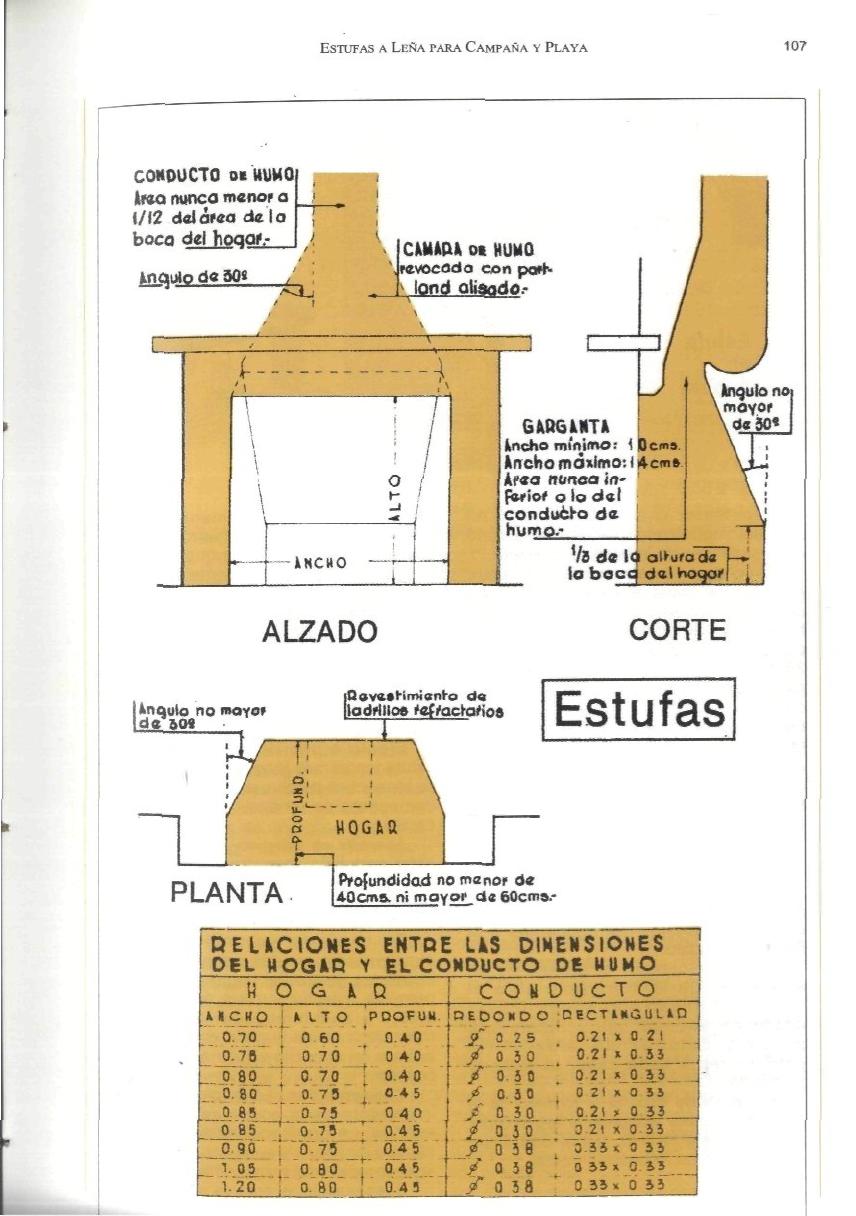 Estufas A Lea Para La Casa Estufas De Lena Medidas De Chimeneas