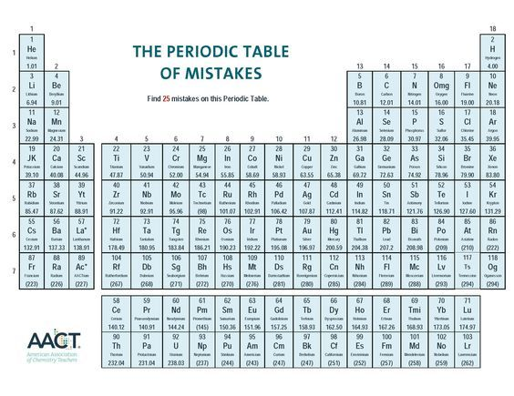 Aact periodic table of mistakes activity schoolchemistry aact periodic table of mistakes activity urtaz Choice Image