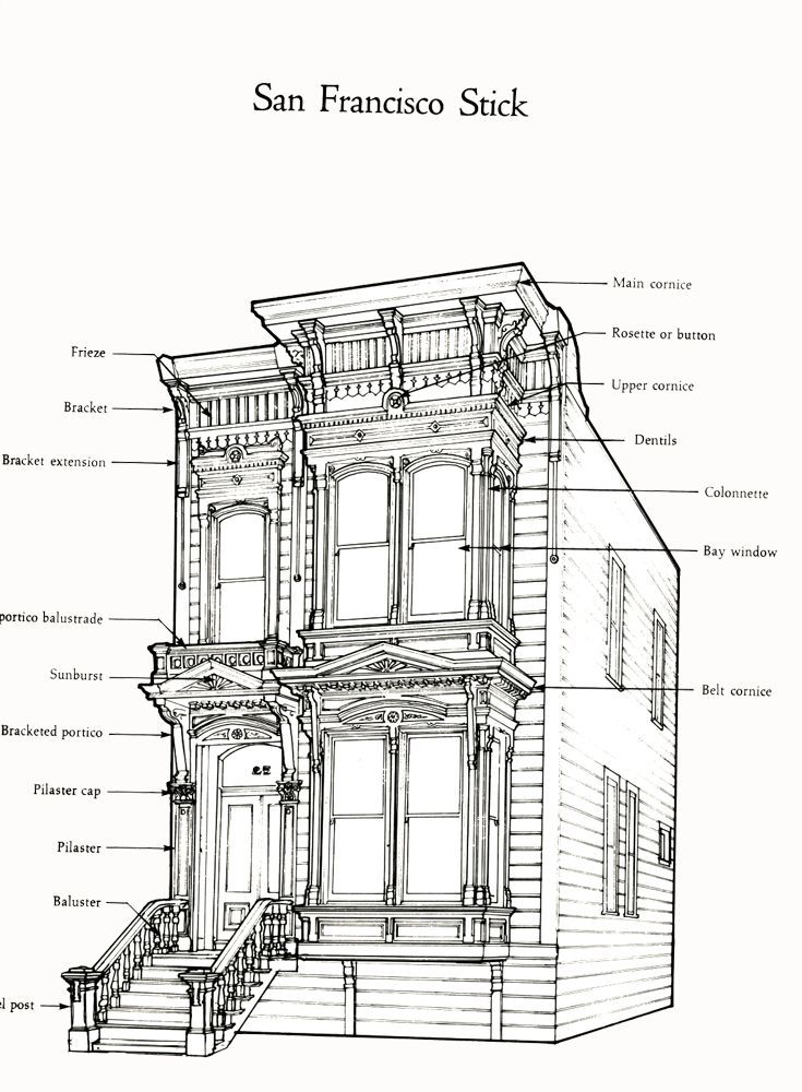 """Characteristics Of Architects San Francisco Stick Victorian Style House """"painted Lady ."""