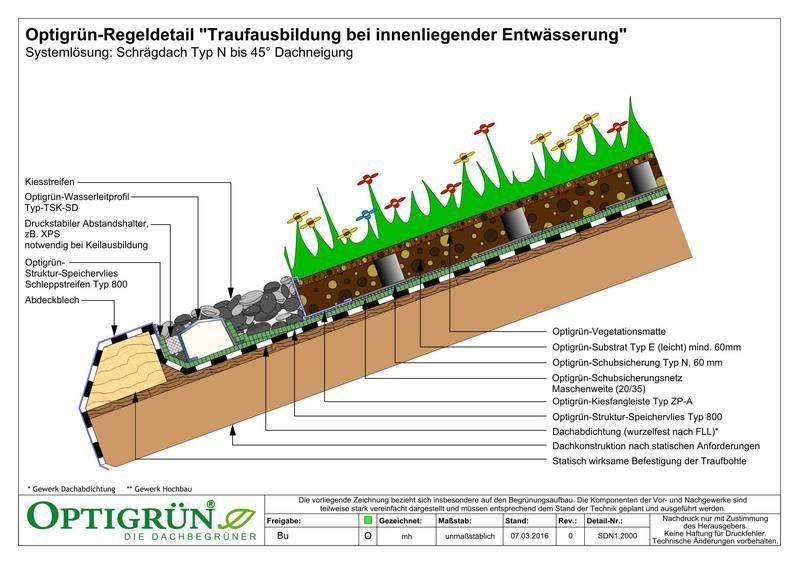 Schragdach Dachbegrunung Von Optigrun Der Spezialist Fur