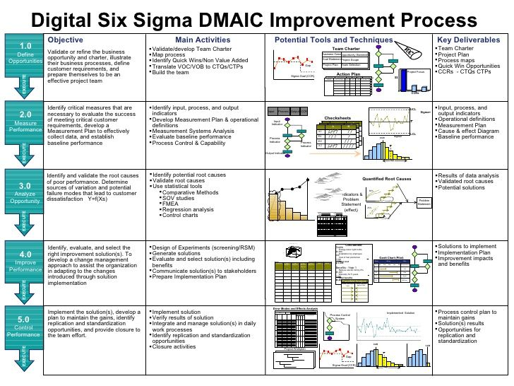 Digital Six Sigma DMAIC Improvement Process Objective Main - example of performance improvement plan