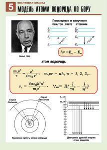 Квантовая физика в плакатах | iStudy.su