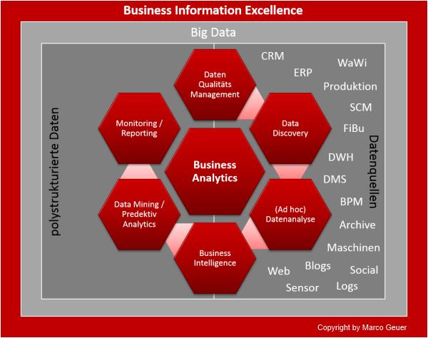 Ohne ein effektives Datenqualitätsmanagement kein erfolgreiches Business Analytics.