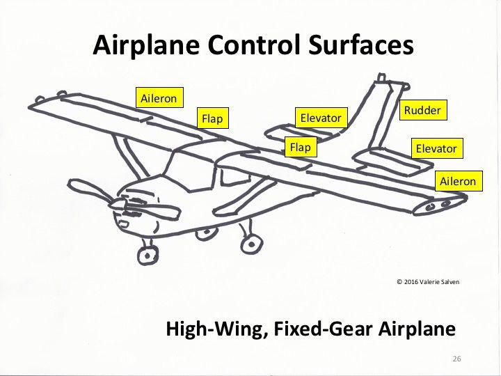 airplanes u2014basic airplane parts u2014ailerons  rudders  elevators  flaps and more