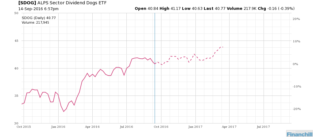 Over next 26 weeks see how $SDOG has performed seasonally. http://bit.ly/1X19bzd