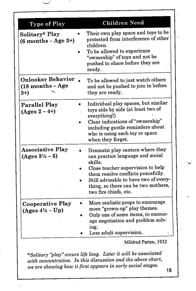 Development of play and different types of play - Google Search ...