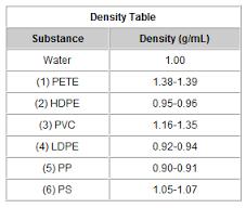 Density Of Plastic >> Image Result For Density Of Common Plastics Table Chemistry
