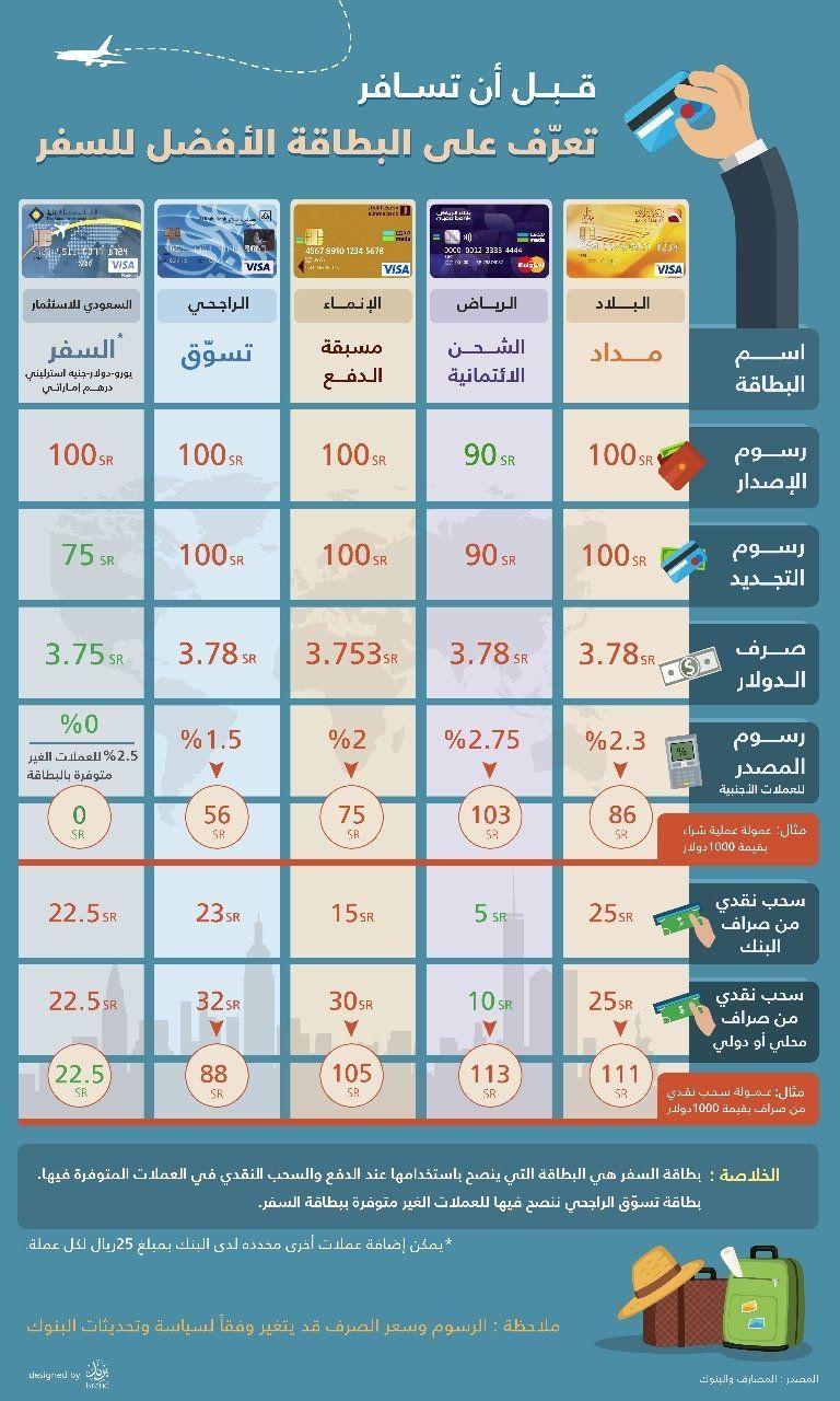 افضل بطاقة مسبقة الدفع في السعودية فيزا او ماستر كارد للشراء او السفر Travel And Tourism Prepaid Card Tourism