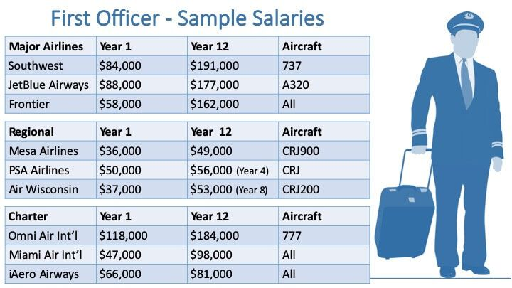 Airline Pilot Salary How Much Will I Earn As A Pilot Pilot Career Airline Pilot Pilot