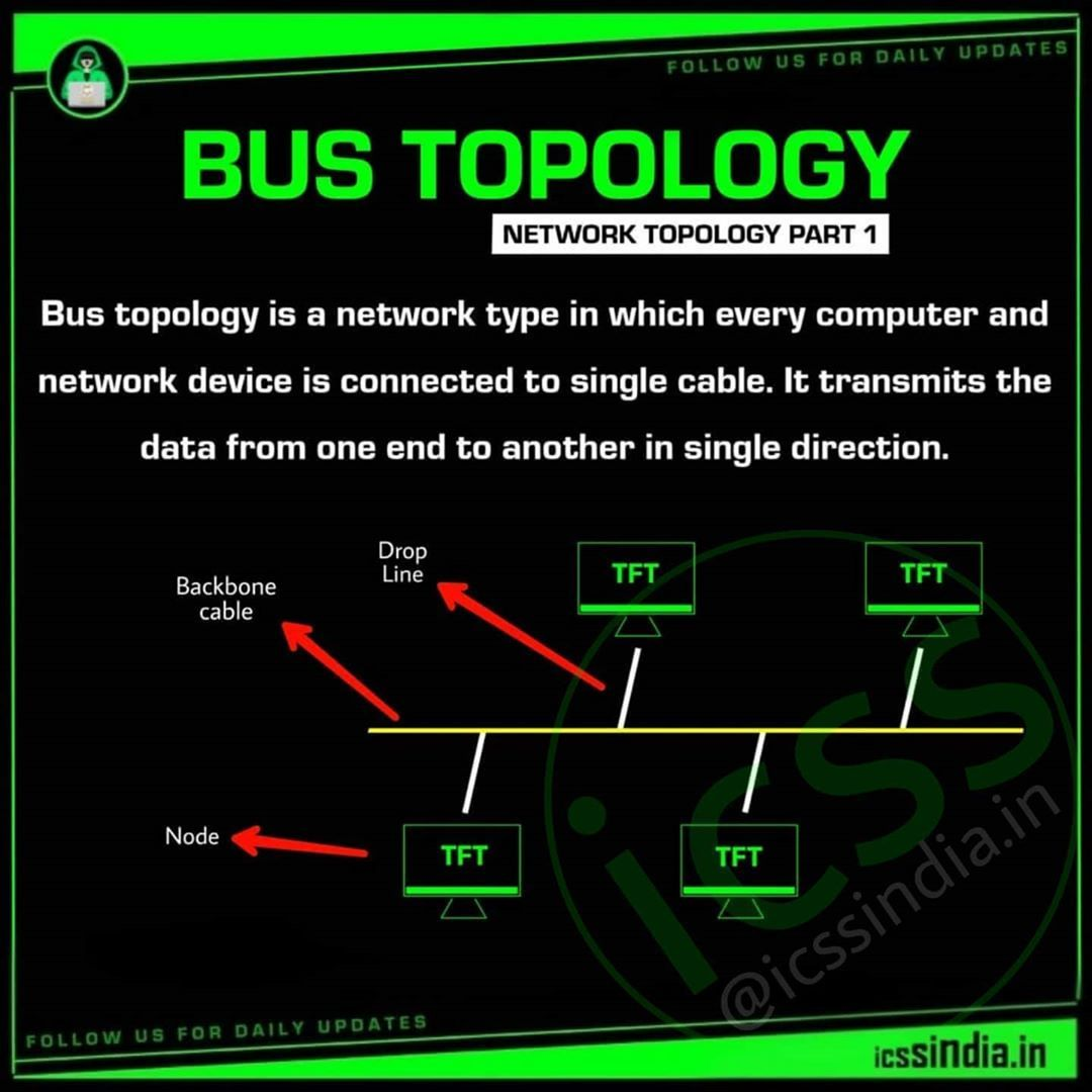 A Bus Topology Is A Topology For A Local Area Network Lan In