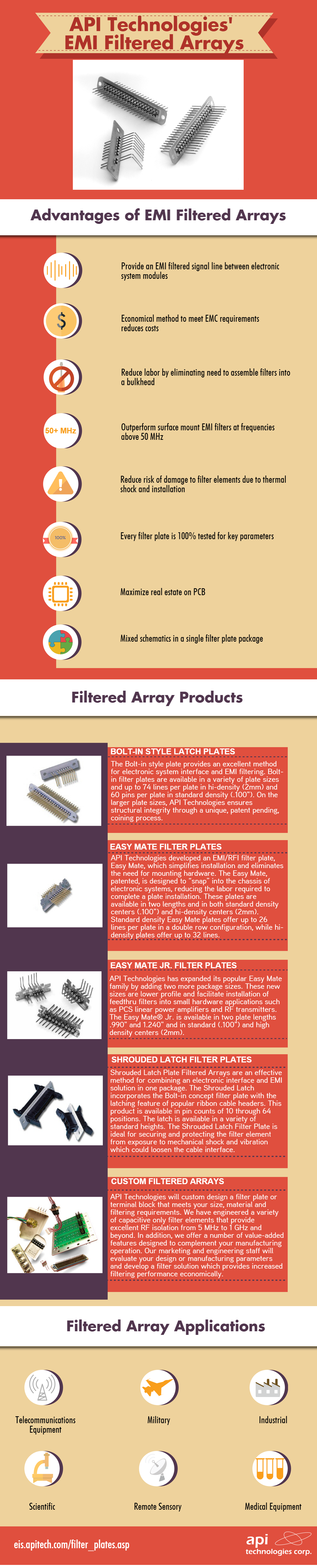 8 Advantages Of Api Technologies Emi Filter Arrays Filters Emi Technology