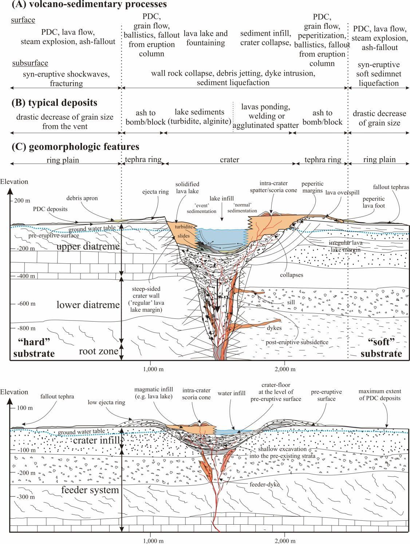 Schematic Cross Sections Through A Maar Diatreme Top