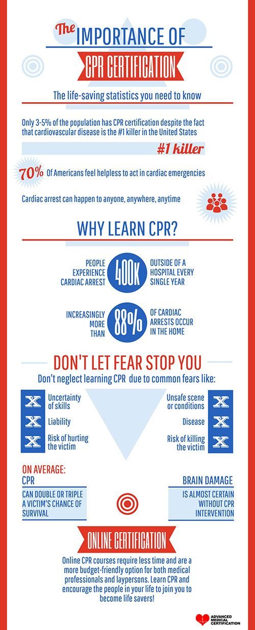 Cpr Certification The Life Saving Statistics You Need To Know