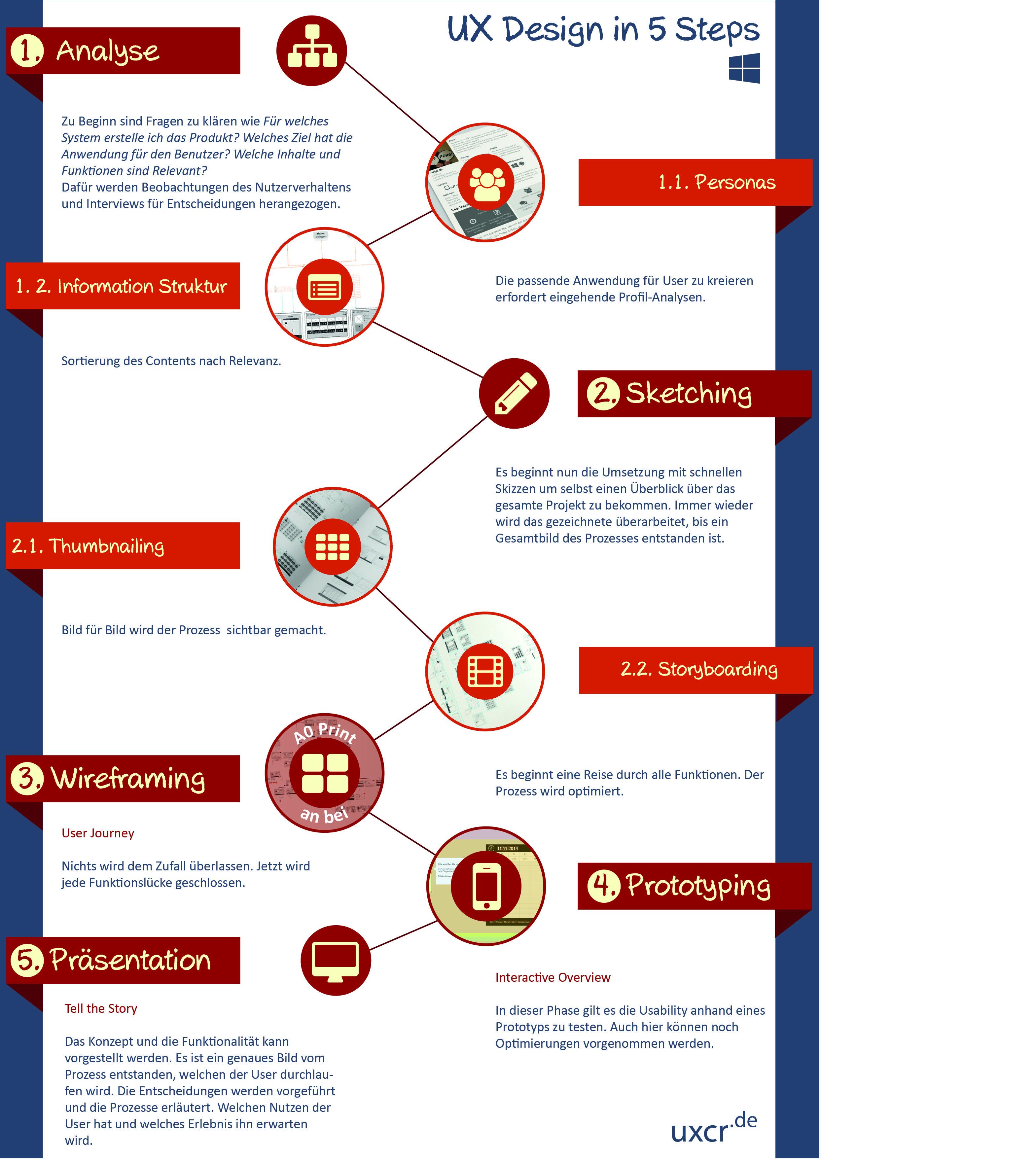 Ux Design In 5 Steps Am Beispiel Einer Metro App Ux Design Konzeption Design