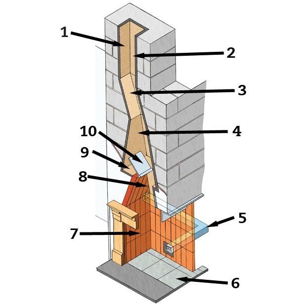Fireplace Construction Details and Dimensions | fireplace ... |Brick Chimney Construction Design