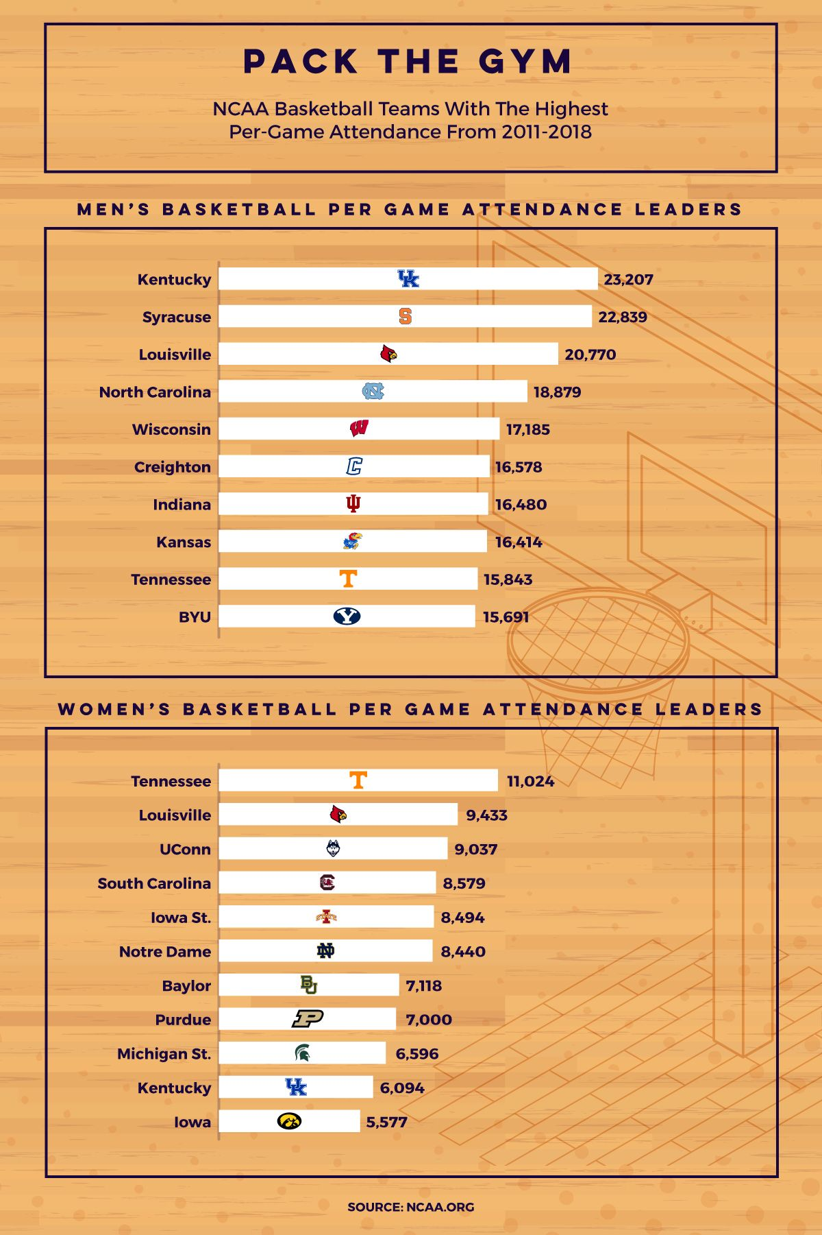 The Top College Basketball Fan Bases Ranked Syracuse
