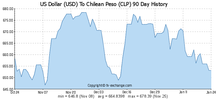 Us Dollar To Chilean Peso Usd Clp