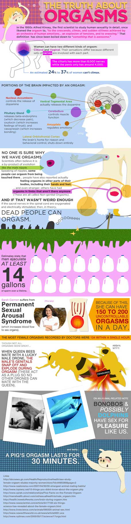 Orgasm stats