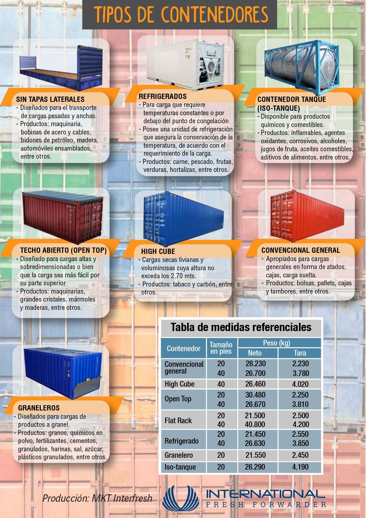 Tipos De Contenedores Comercio Exterior Y Aduanas Comercio Y Negocios Internacionales Negocios Internacionales