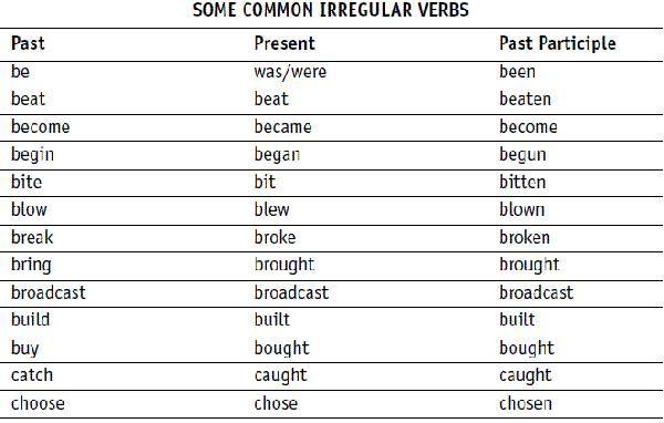 Help with academic writing verbs pdf