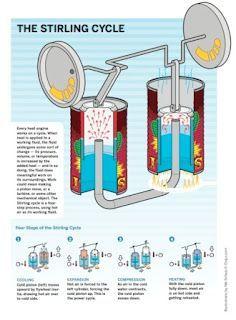 Ceramic Stirling Engine Science Fair Stirling Engine