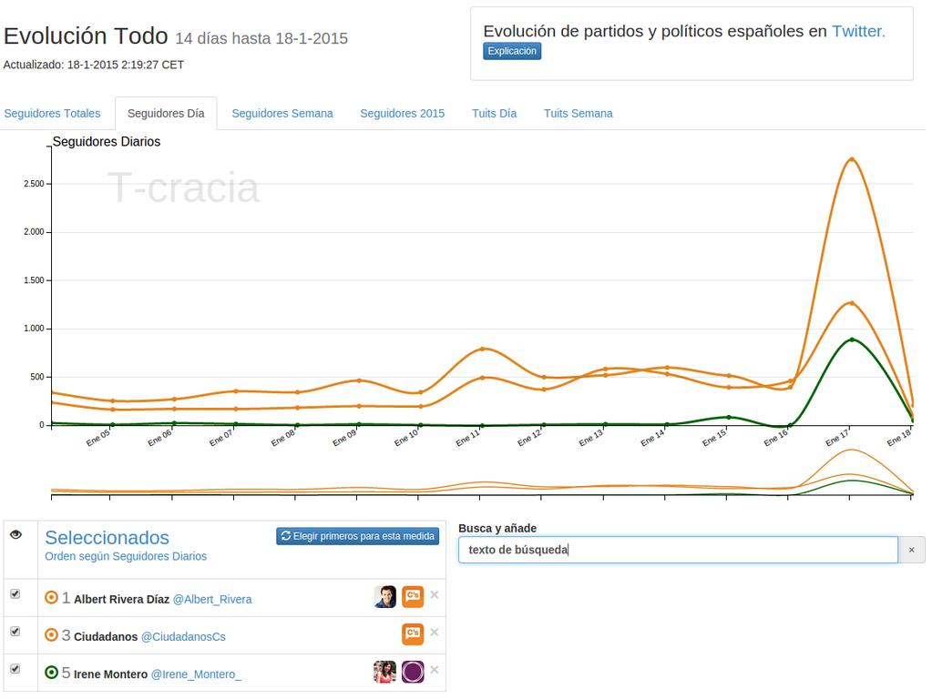 """""""#La6noche También @CiudadanosCs rentabiliza participación de @Albert_Rivera en TV y gana 1266 seguidores nuevos/día"""""""